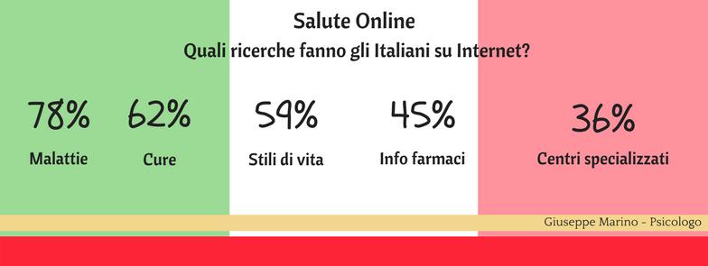 Salute online: quali ricerche fanno gli italiani su internet?